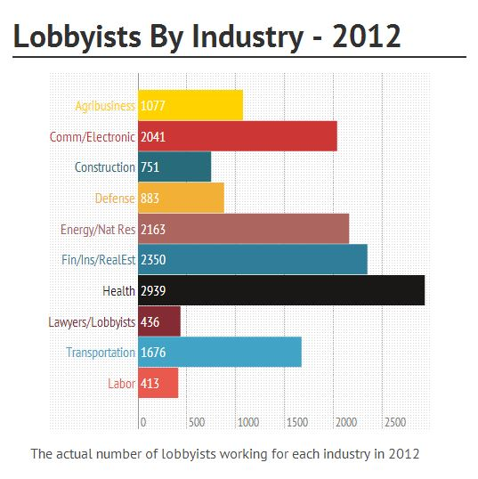 lobbyists by industry