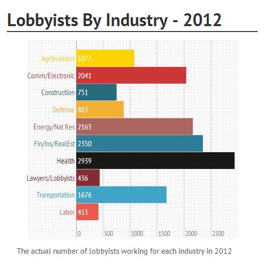 lobbyists by industry