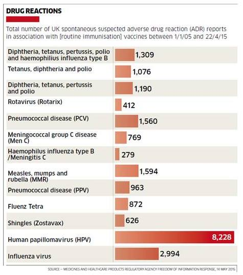 HPV adverse events