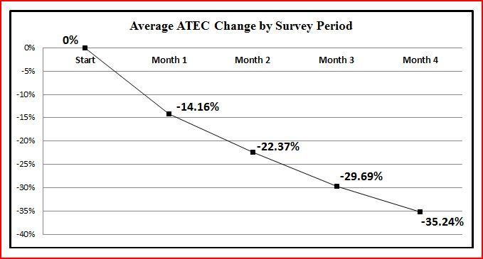ATEC Change