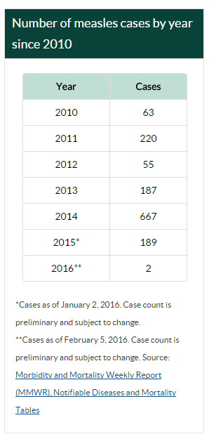 Measles case count
