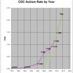 CDC-Autism-Rate